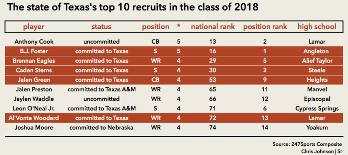 texasrecruitingchart.jpg