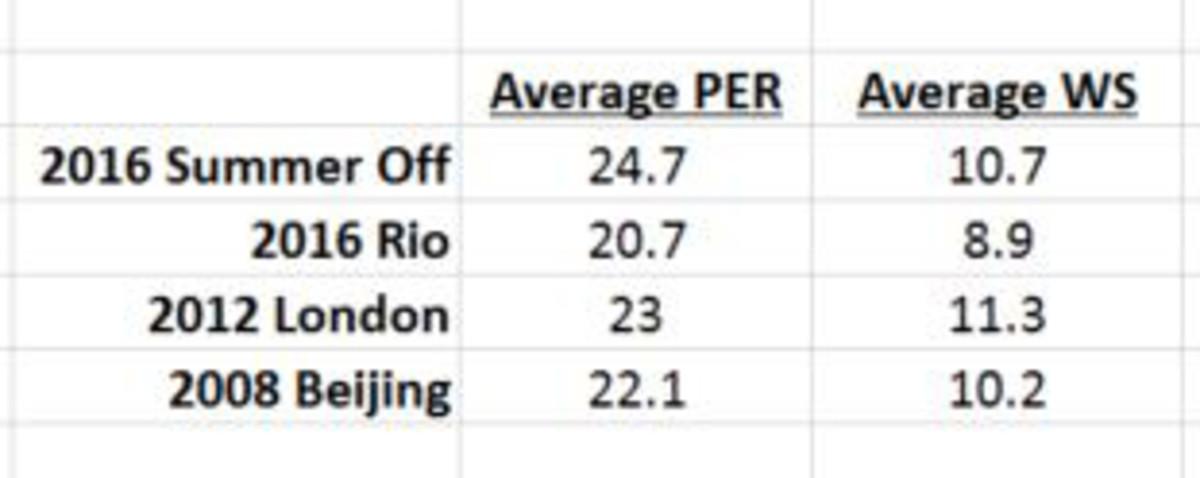 usa-basketball-team-2016-olympics-chart-3.jpg