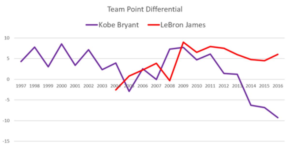 kobe-lebron-team-point-diff.jpeg