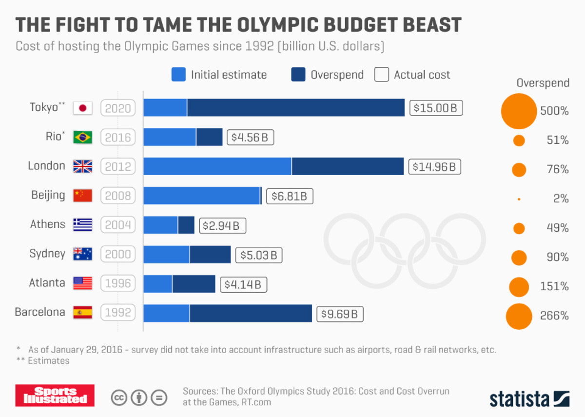 olympic_costs.jpeg