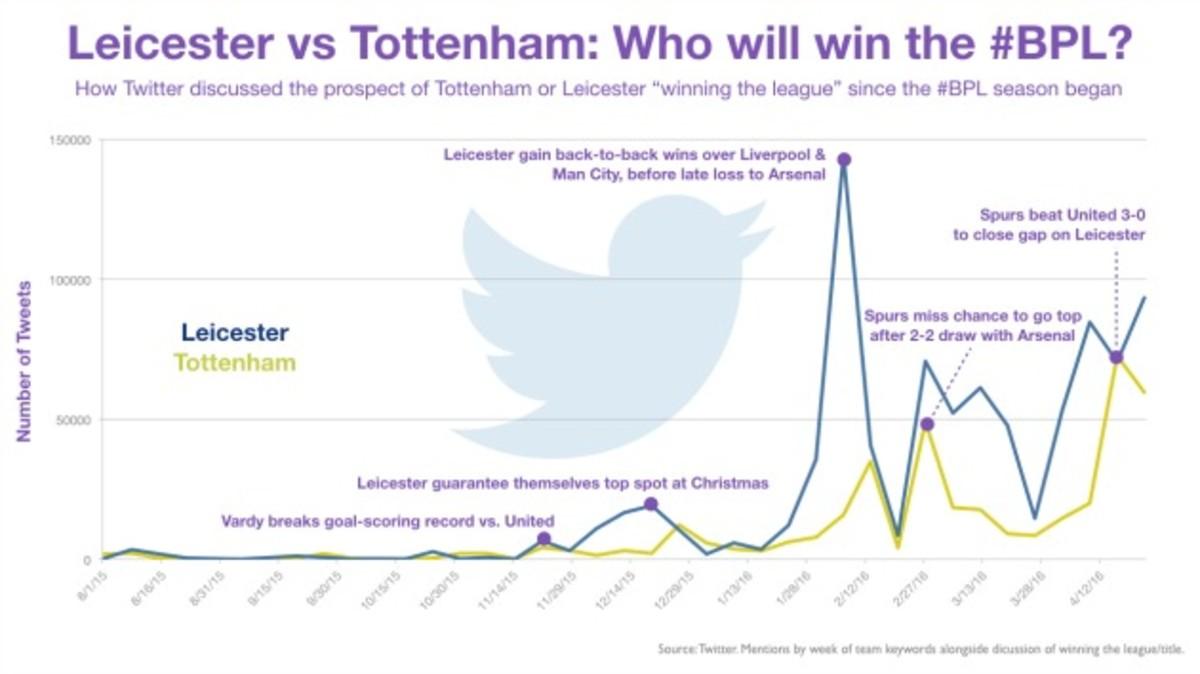 leicester-tottenham-twitter-data.jpg