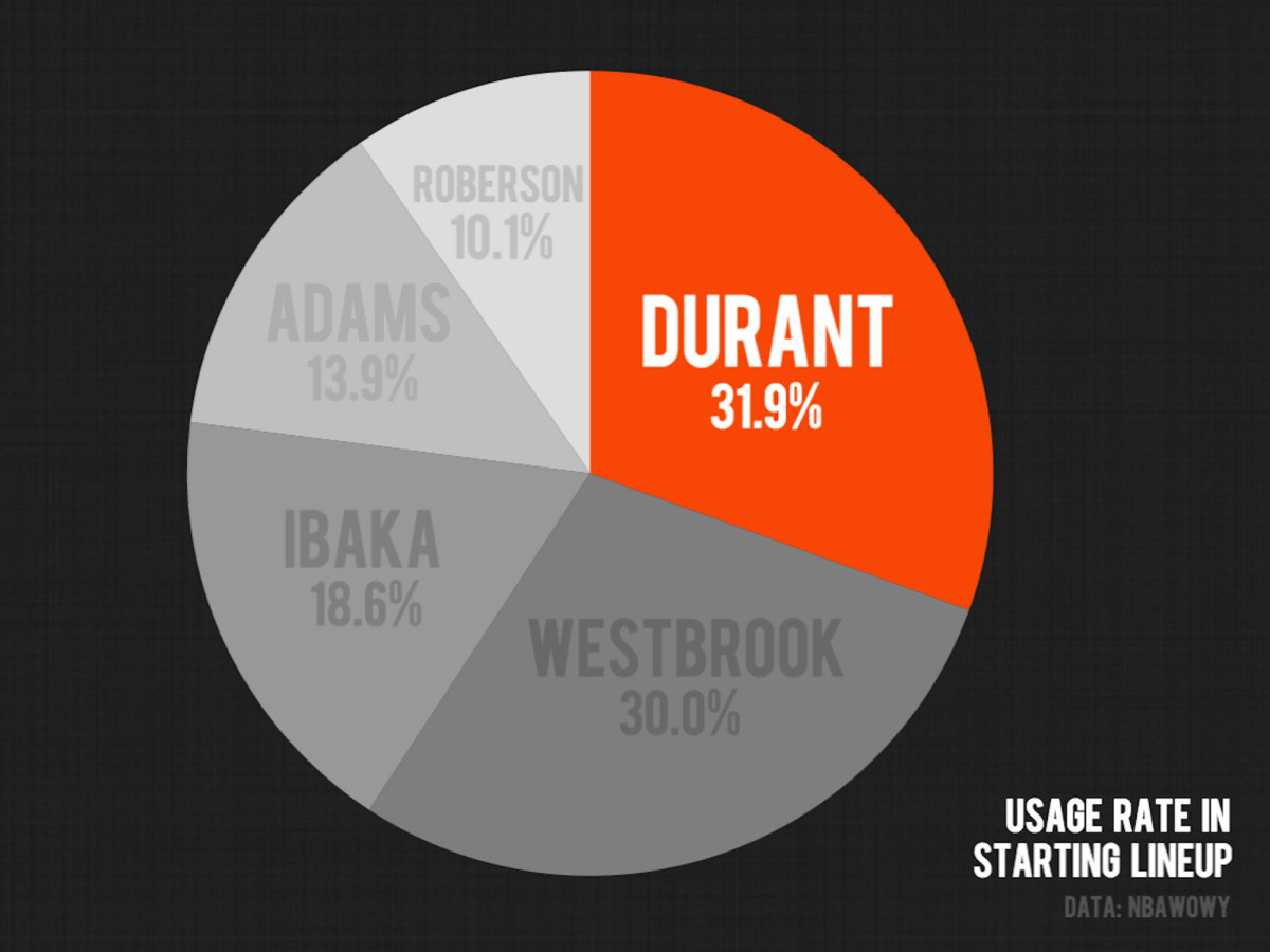 kevin-durant-thunder-starting-lineup-usage-rate.jpg