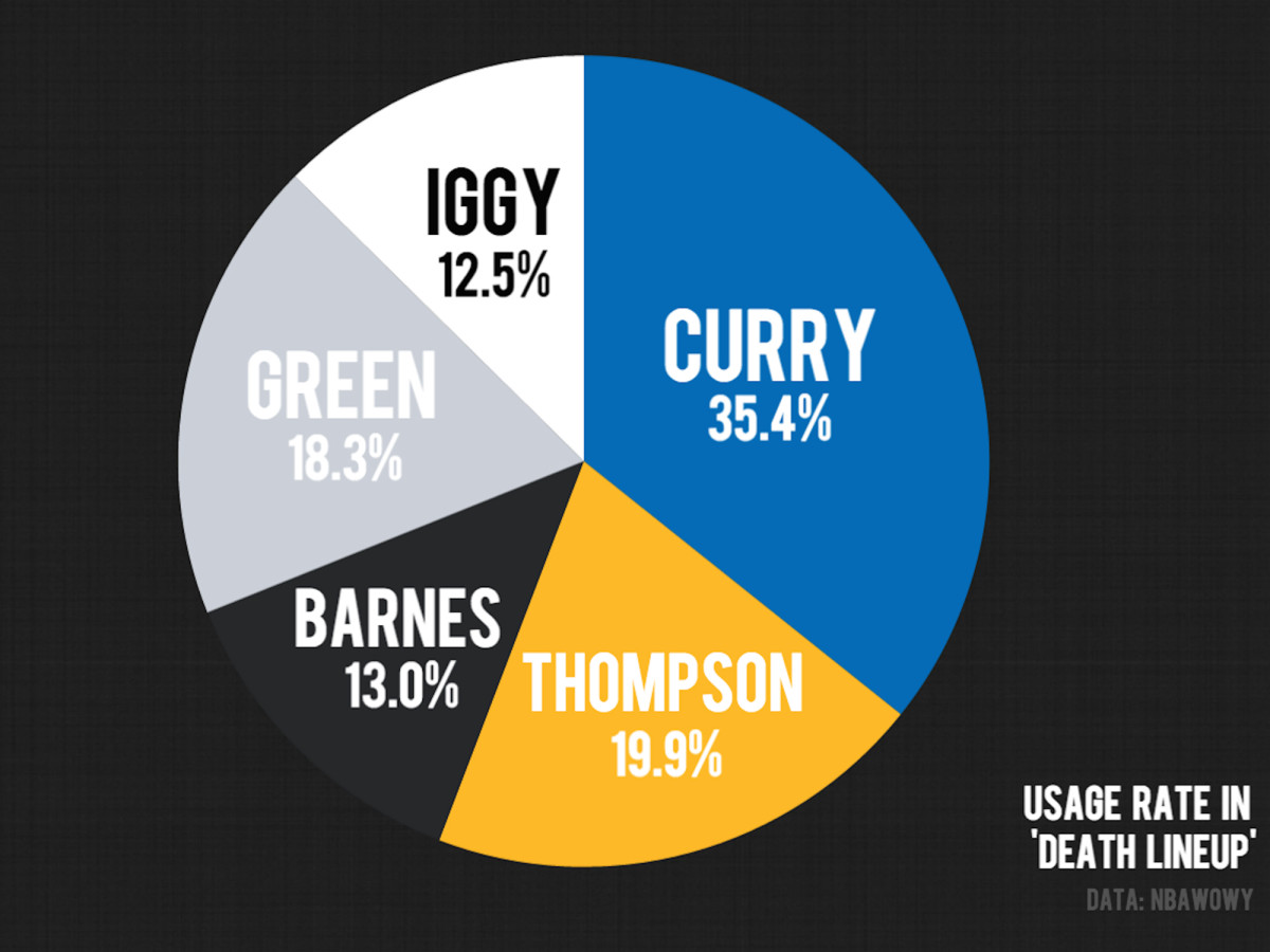 golden-state-warriors-death-lineup-usage-rate.jpg