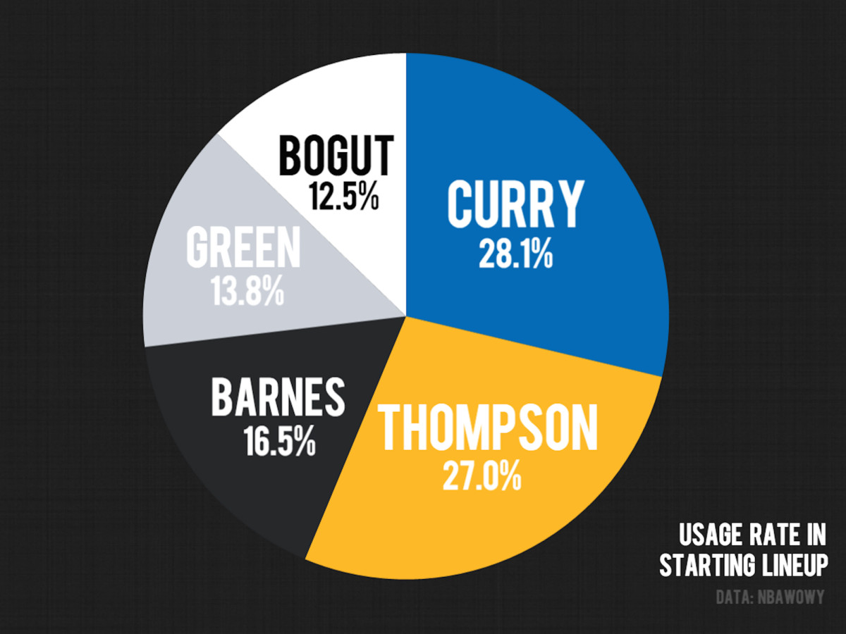 stephen-curry-klay-thompson-golden-state-warriors-starting-lineup-usage-rate.jpg