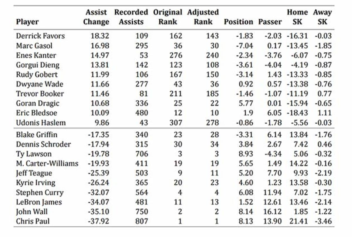 nba-assists-chart.jpg