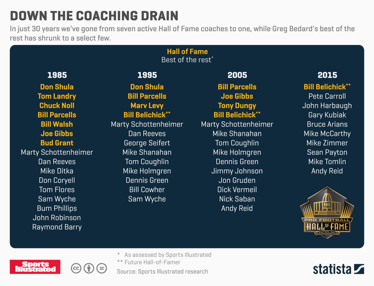 down-the-coaching-drain.jpg