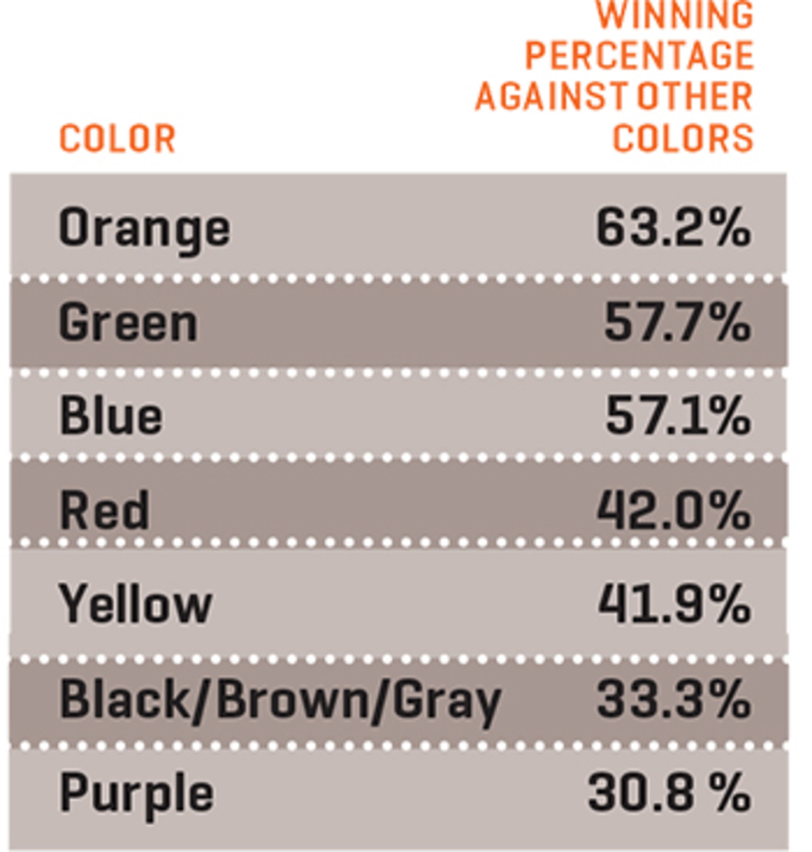 bracketology number three color chart one