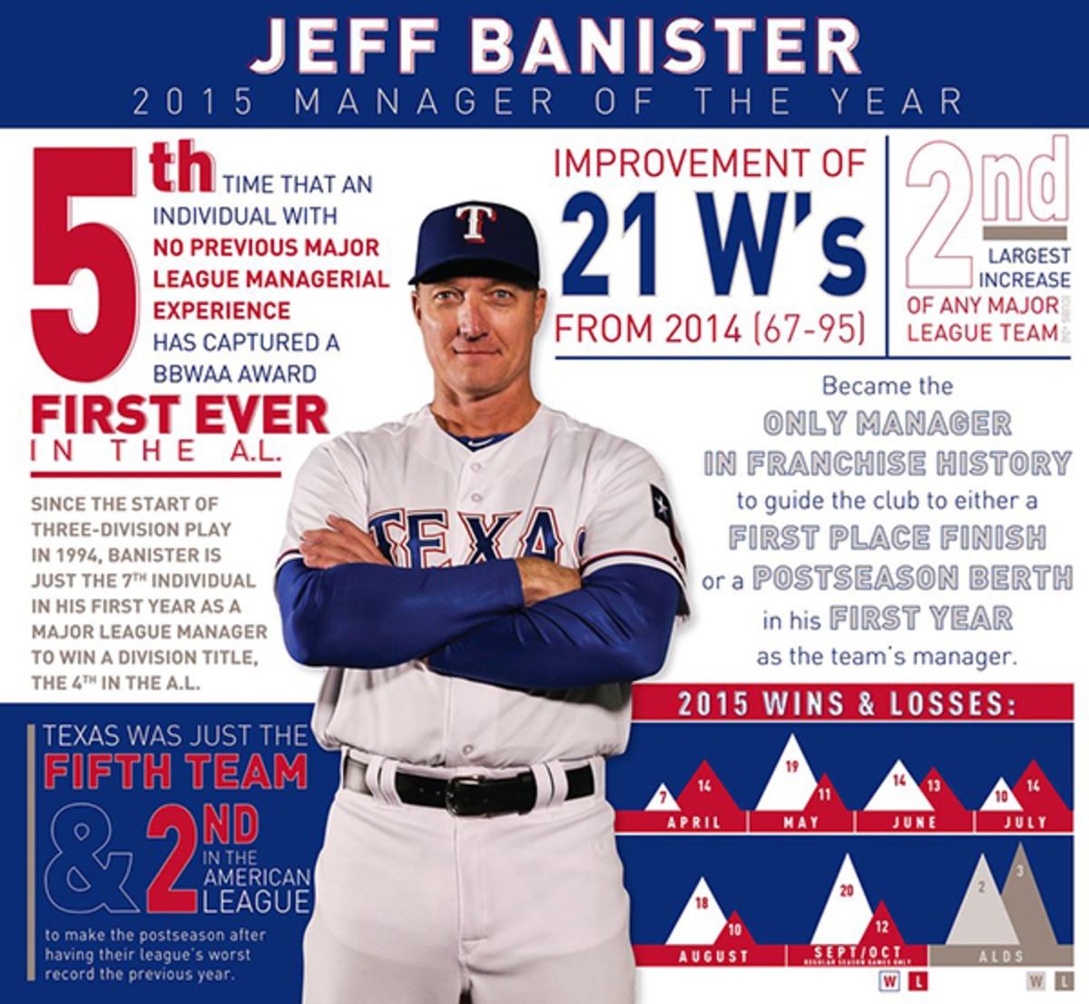 2015 mlb managers of the year jeff banister