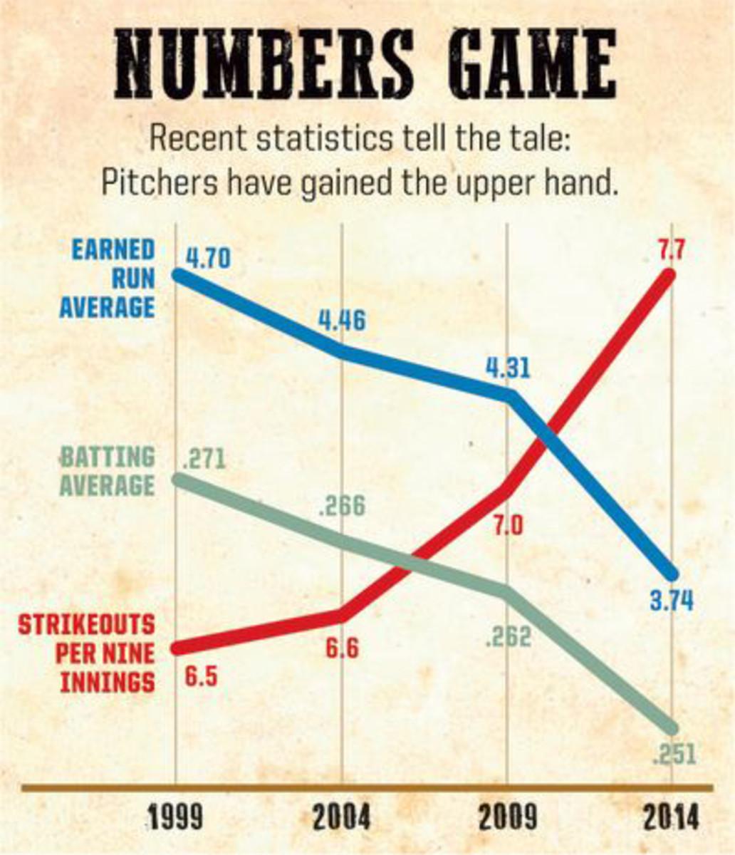 SI Kids mlb 2015 pitching